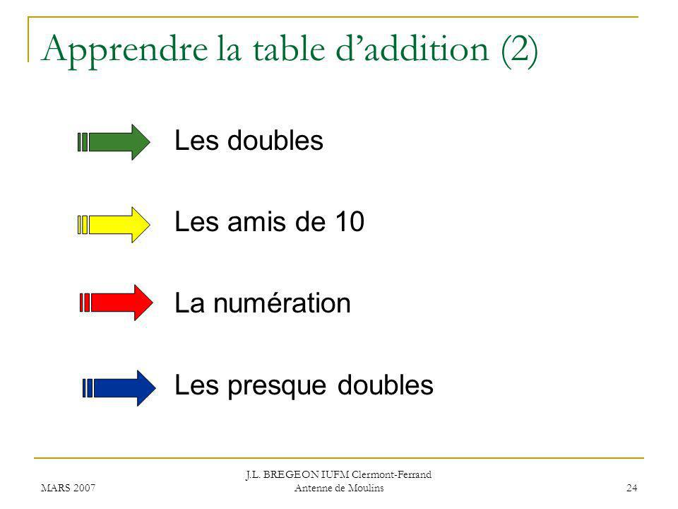 Apprendre la table d'addition (2)