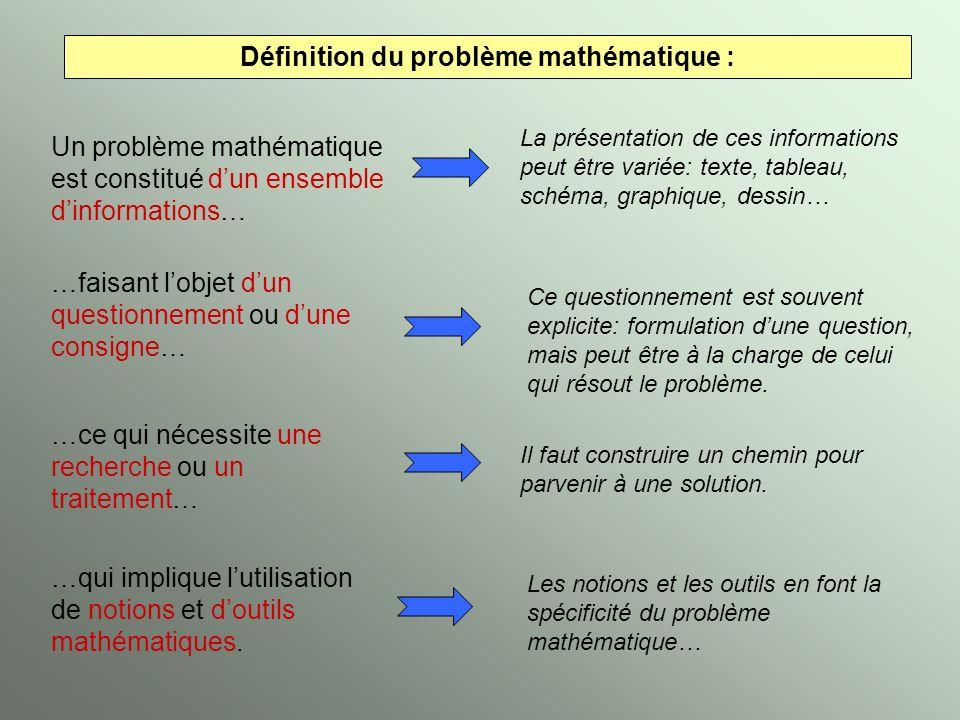 Définition du problème mathématique :