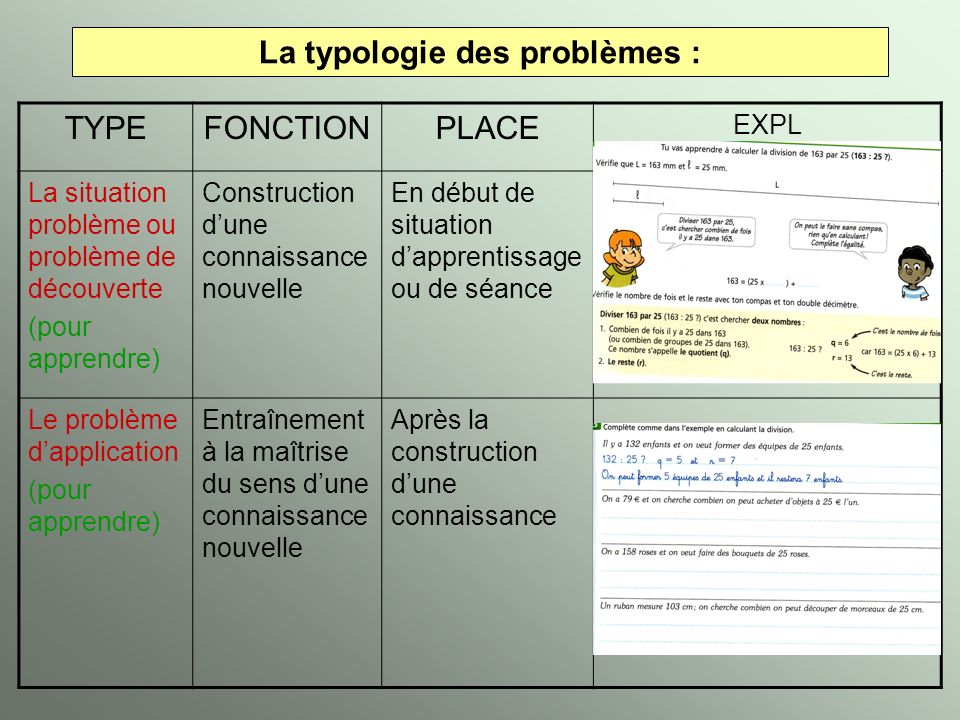 La typologie des problèmes :
