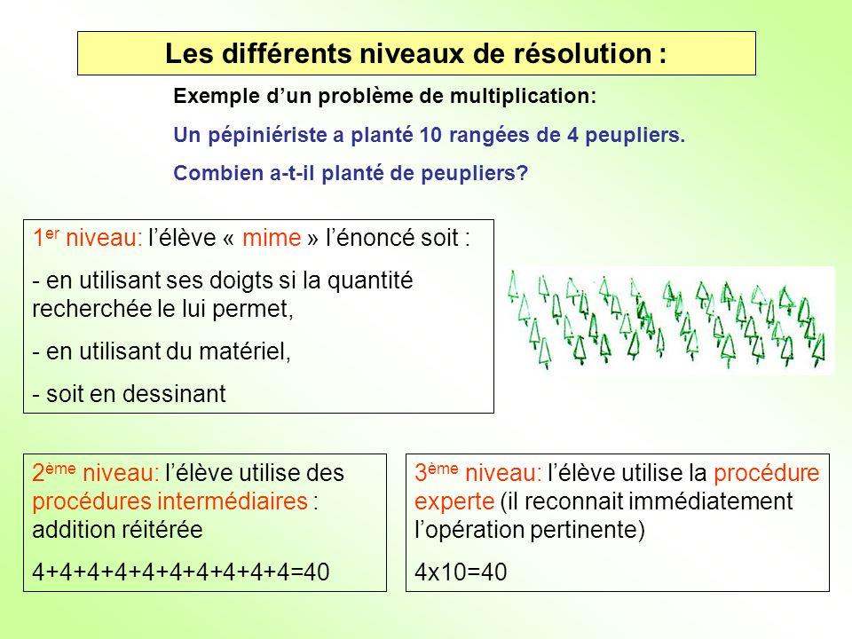 Les différents niveaux de résolution :