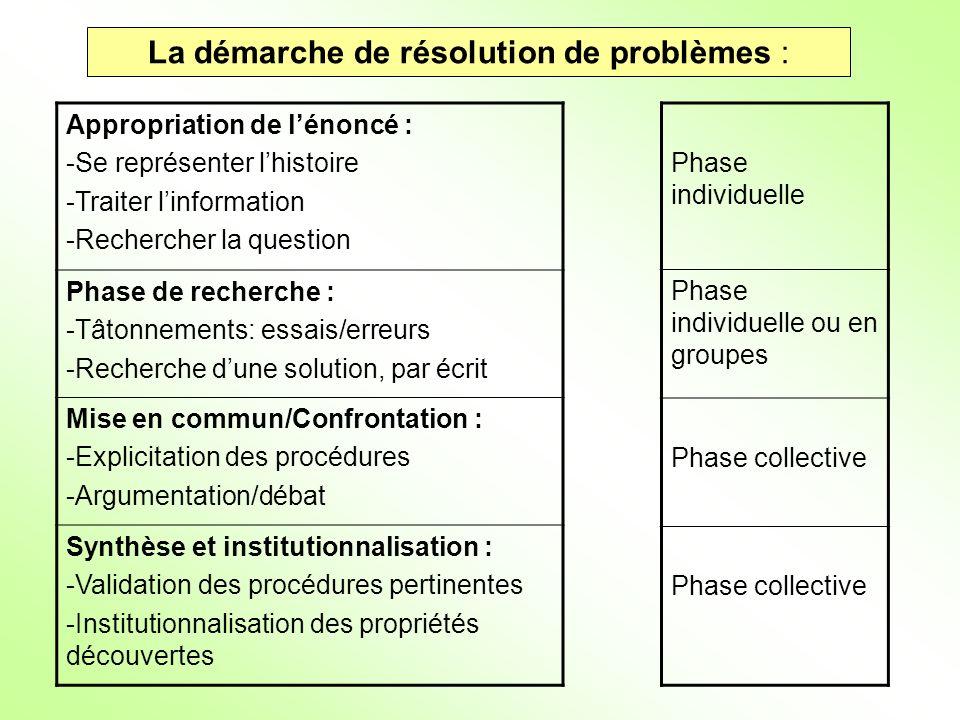 La démarche de résolution de problèmes :
