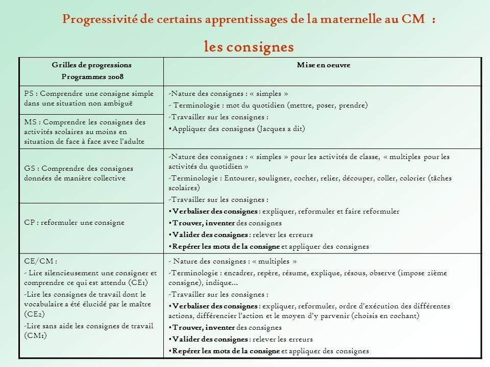 Progressivité de certains apprentissages de la maternelle au CM :