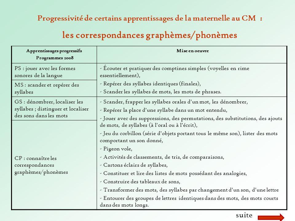 les correspondances graphèmes/phonèmes