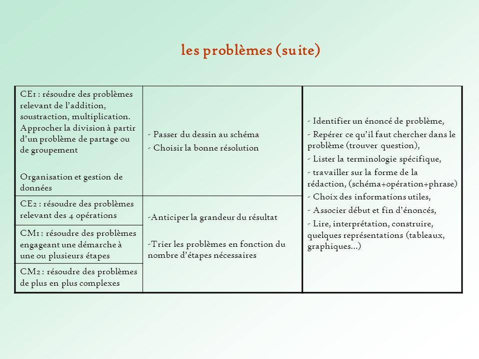 les problèmes (suite)
