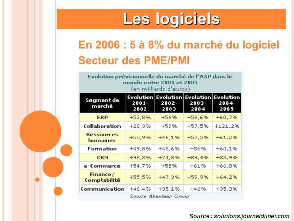 Les logiciels En 2006 : 5 à 8% du marché du logiciel