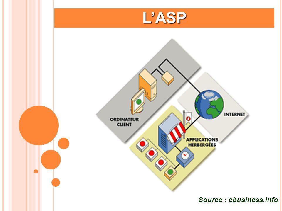 L'ASP Source : ebusiness.info Hébergement, le prix de la tranquillité