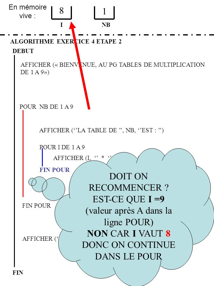 EST-CE QUE I =9 (valeur après A dans la ligne POUR)