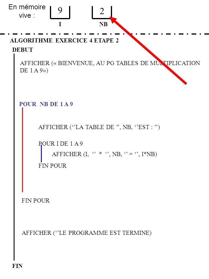9 2 En mémoire vive : I NB ALGORITHME EXERCICE 4 ETAPE 2 DEBUT