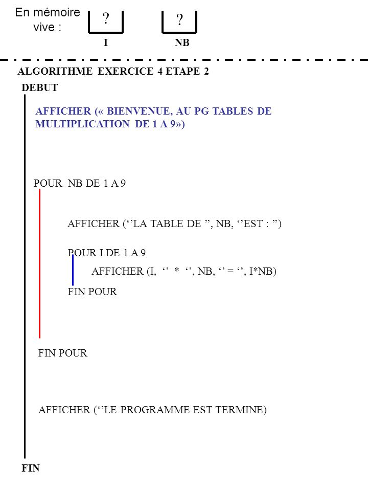 En mémoire vive : I NB ALGORITHME EXERCICE 4 ETAPE 2 DEBUT