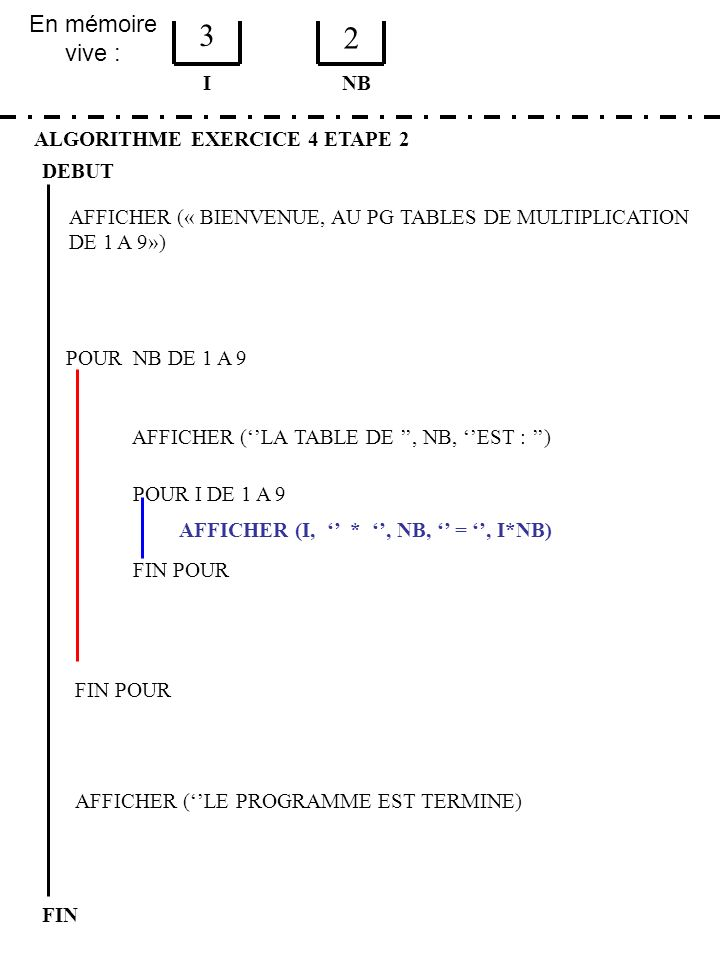 3 2 En mémoire vive : I NB ALGORITHME EXERCICE 4 ETAPE 2 DEBUT