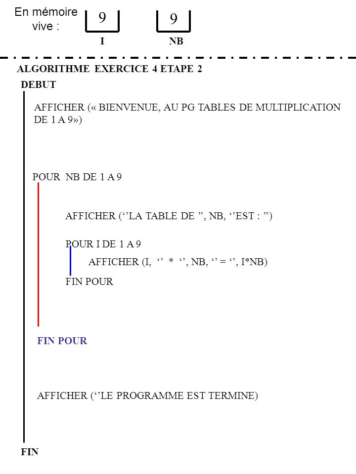 9 9 En mémoire vive : I NB ALGORITHME EXERCICE 4 ETAPE 2 DEBUT