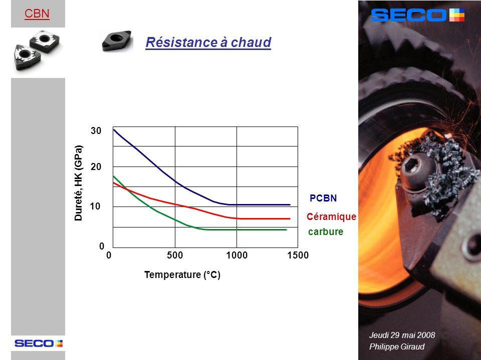 Résistance à chaud CBN 30 20 10 500 1000 1500 Céramique