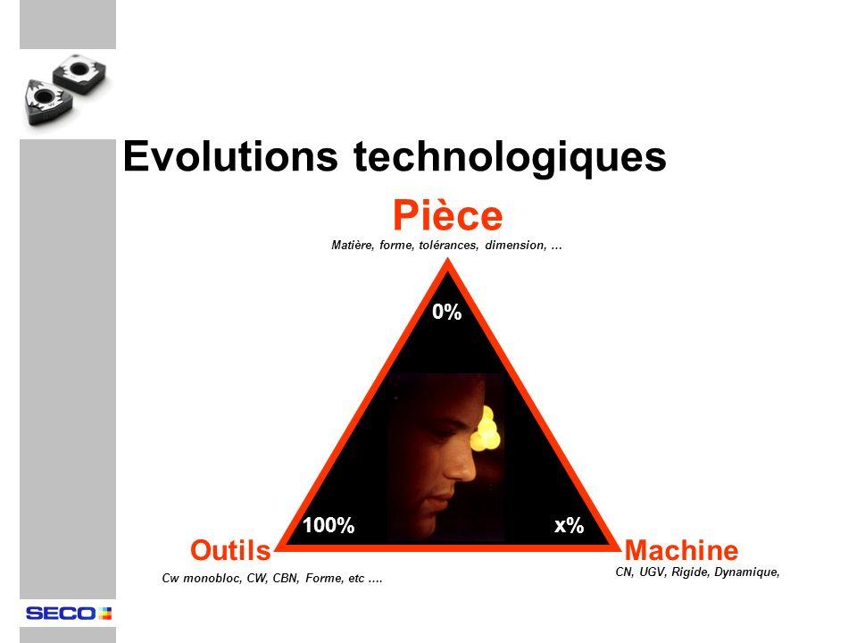 Evolutions technologiques Pièce
