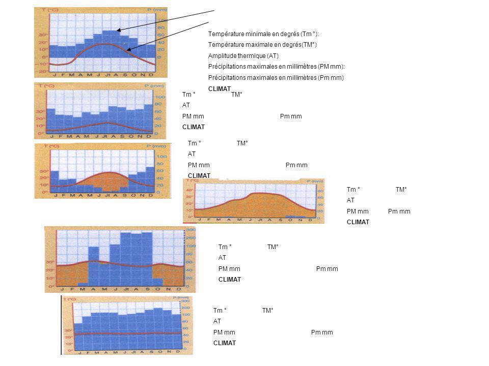 Température minimale en degrés (Tm °):