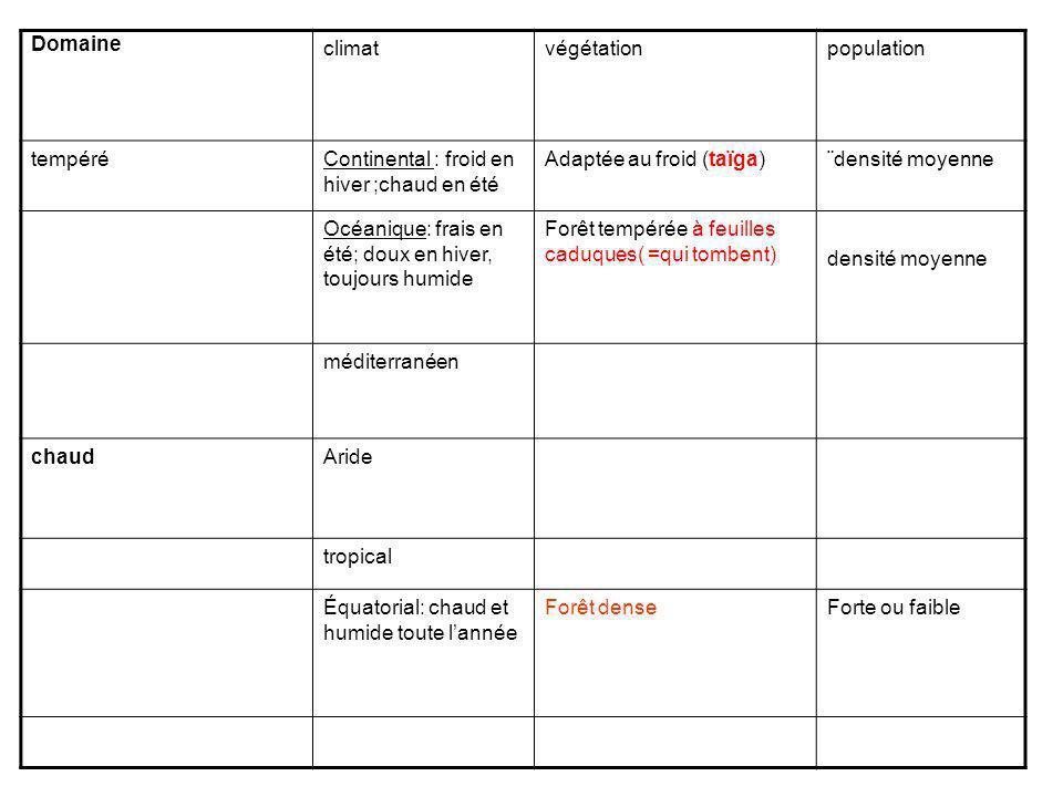Domaineclimat. végétation. population. tempéré. Continental : froid en hiver ;chaud en été. Adaptée au froid (taïga)