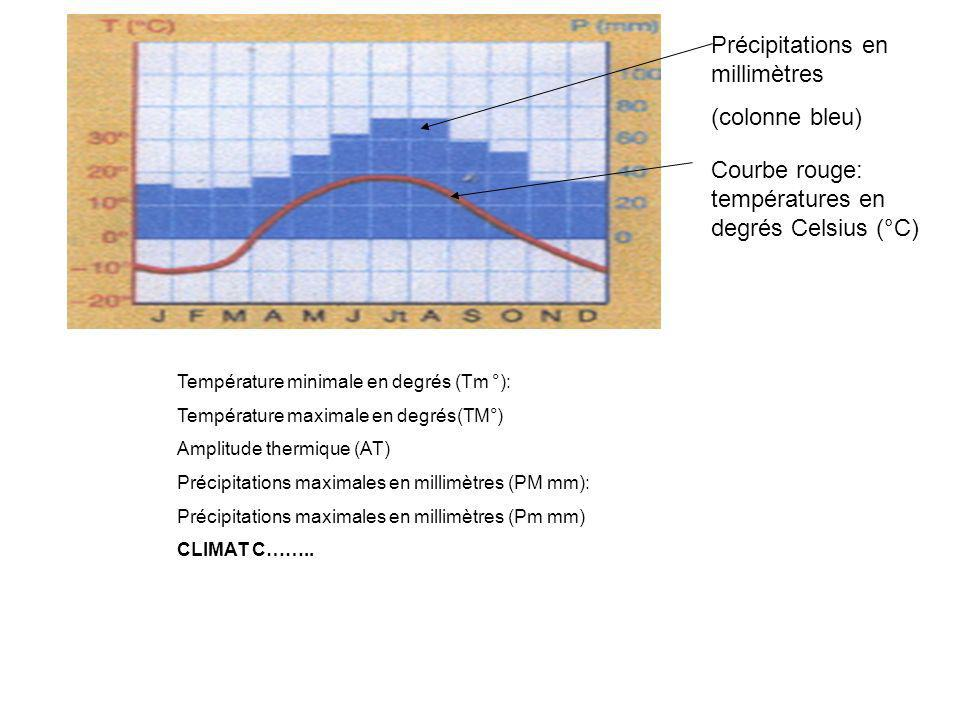 Précipitations en millimètres (colonne bleu)