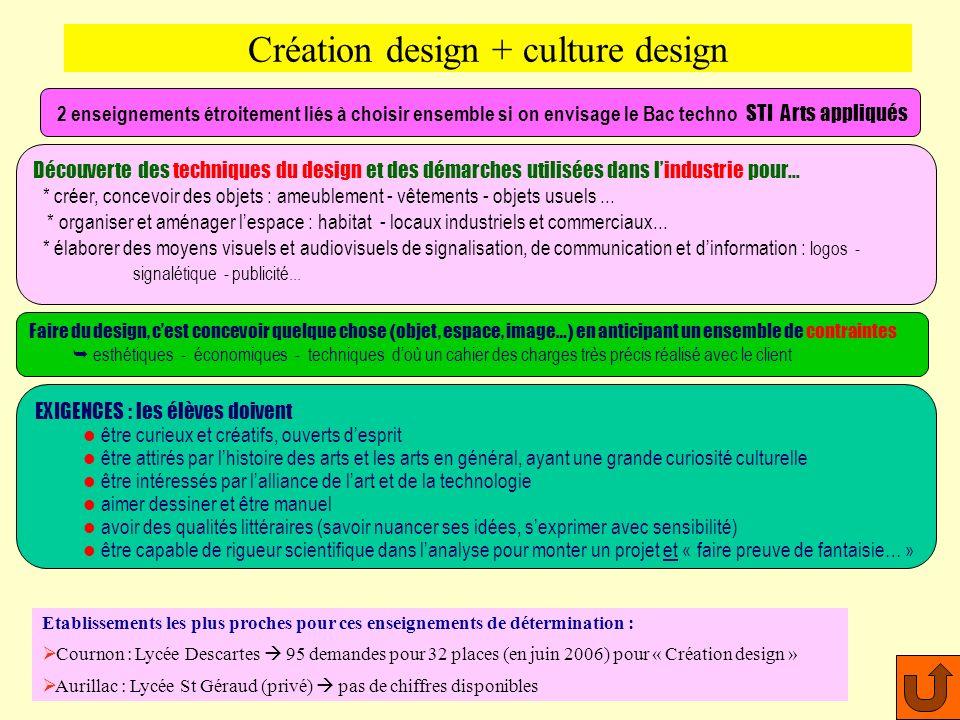 Création design + culture design