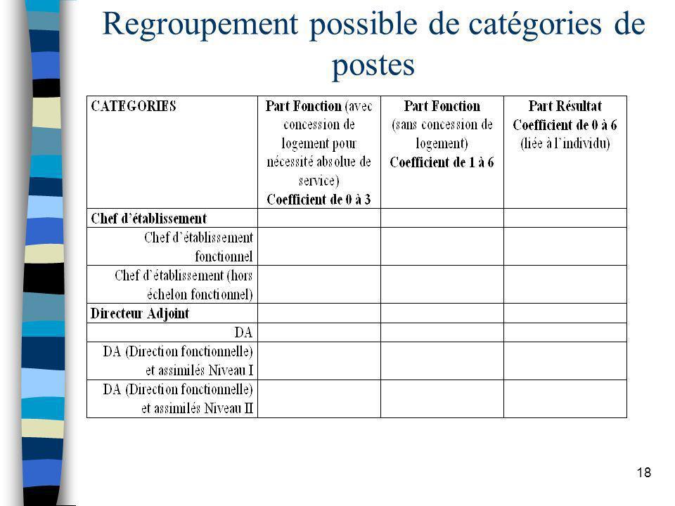 Regroupement possible de catégories de postes