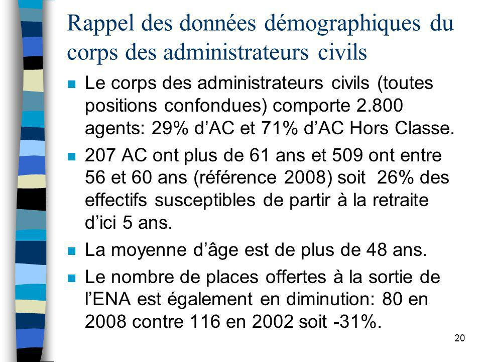 Rappel des données démographiques du corps des administrateurs civils