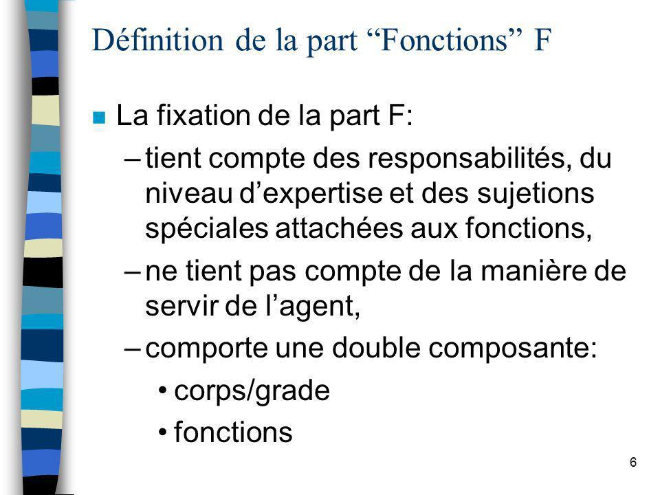 Définition de la part Fonctions F