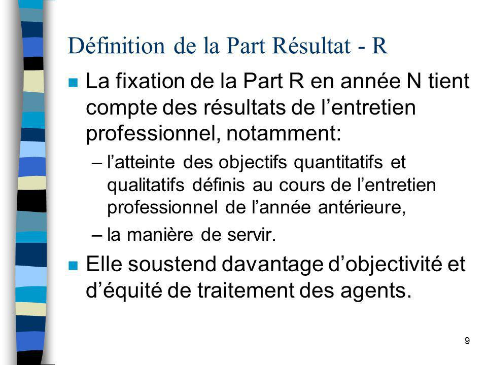 Définition de la Part Résultat - R
