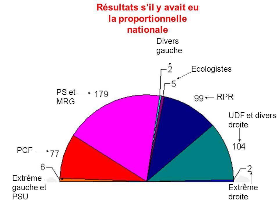 Résultats s'il y avait eu la proportionnelle nationale