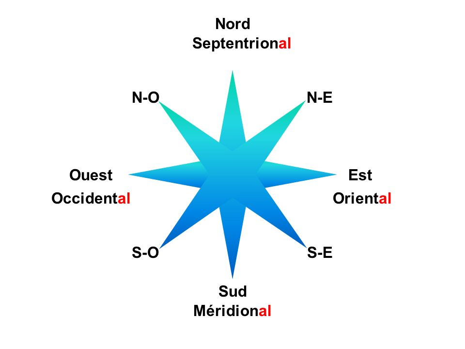 Nord Septentrional N-O N-E Ouest Est Occidental Oriental S-O S-E Sud Méridional