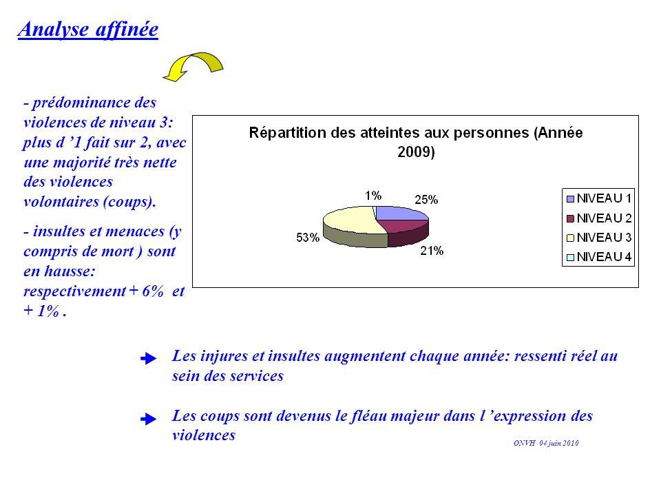 Analyse affinée - prédominance des violences de niveau 3: plus d '1 fait sur 2, avec une majorité très nette des violences volontaires (coups).