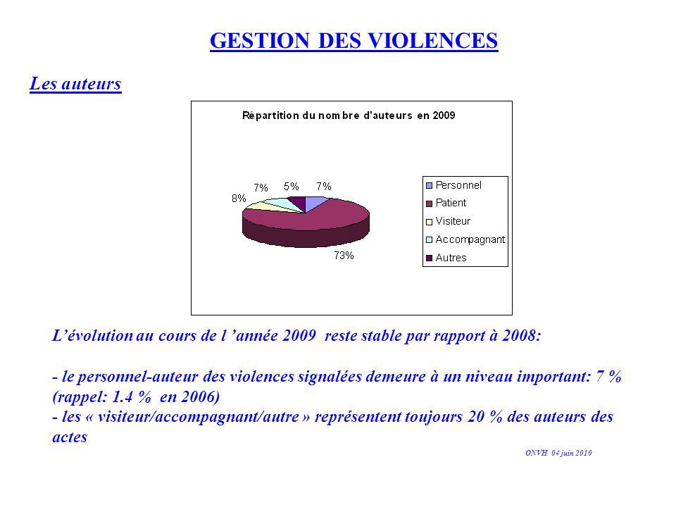 GESTION DES VIOLENCES Les auteurs