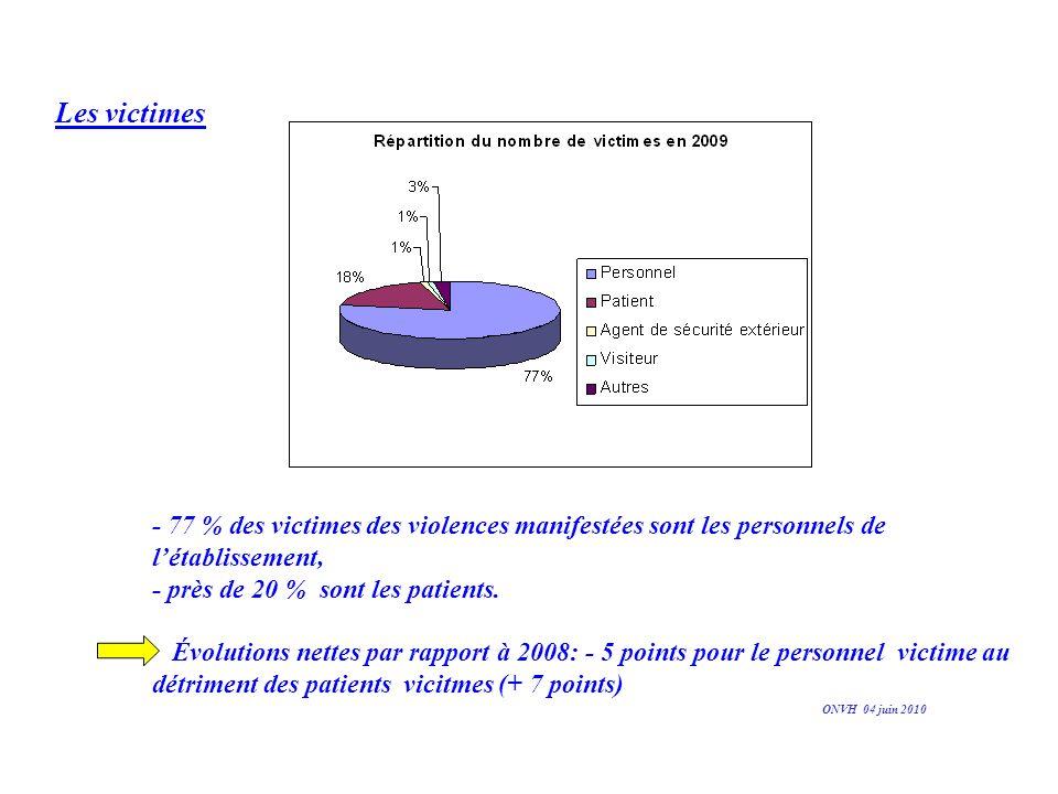 Les victimes - 77 % des victimes des violences manifestées sont les personnels de l'établissement, - près de 20 % sont les patients.