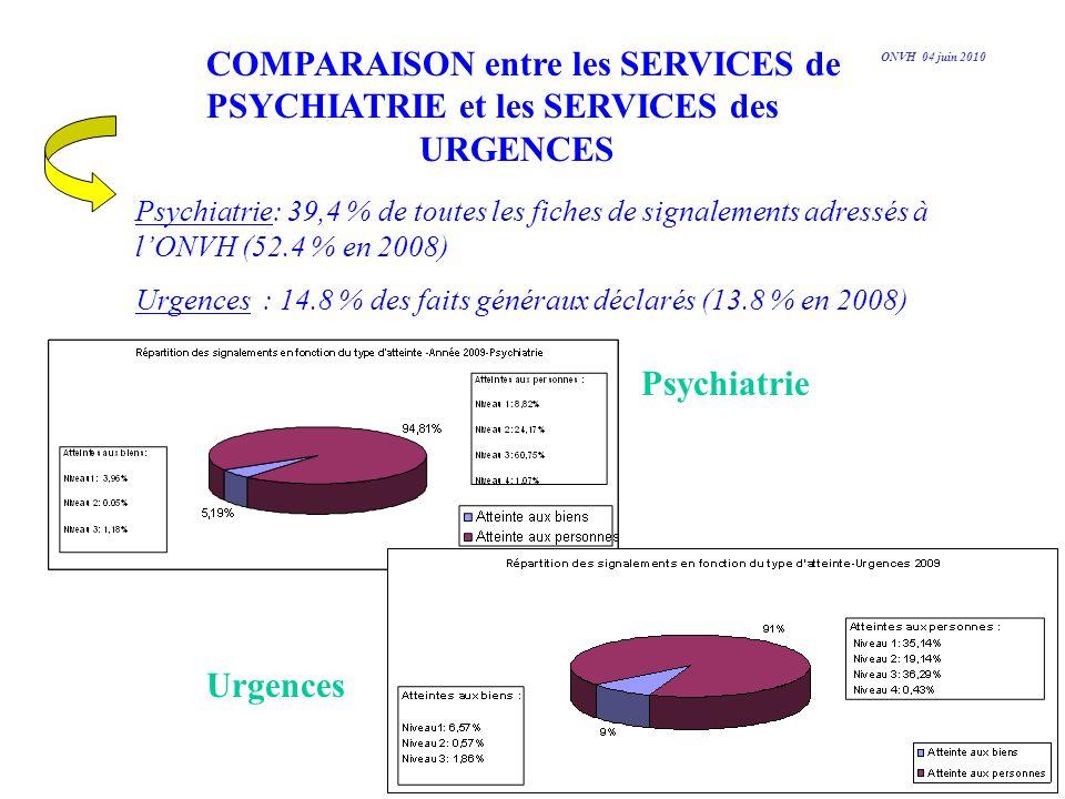 COMPARAISON entre les SERVICES de PSYCHIATRIE et les SERVICES des