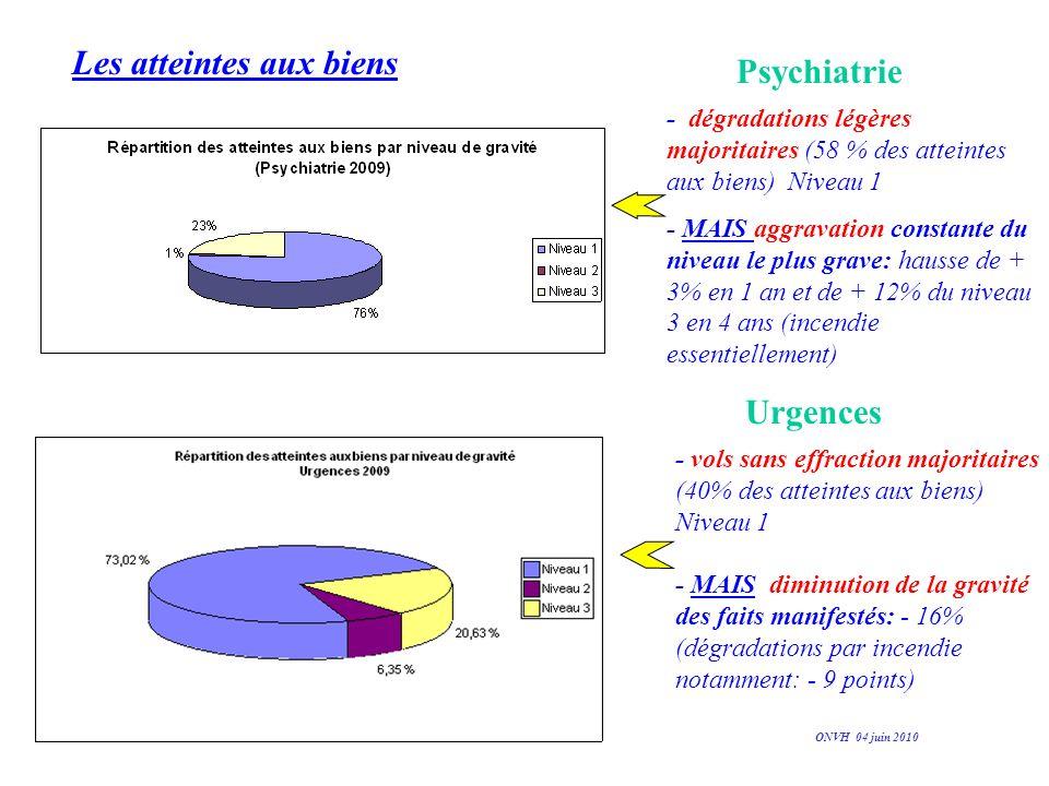 Les atteintes aux biens Psychiatrie