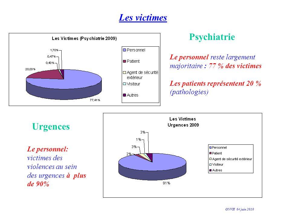 Les victimes Psychiatrie Urgences