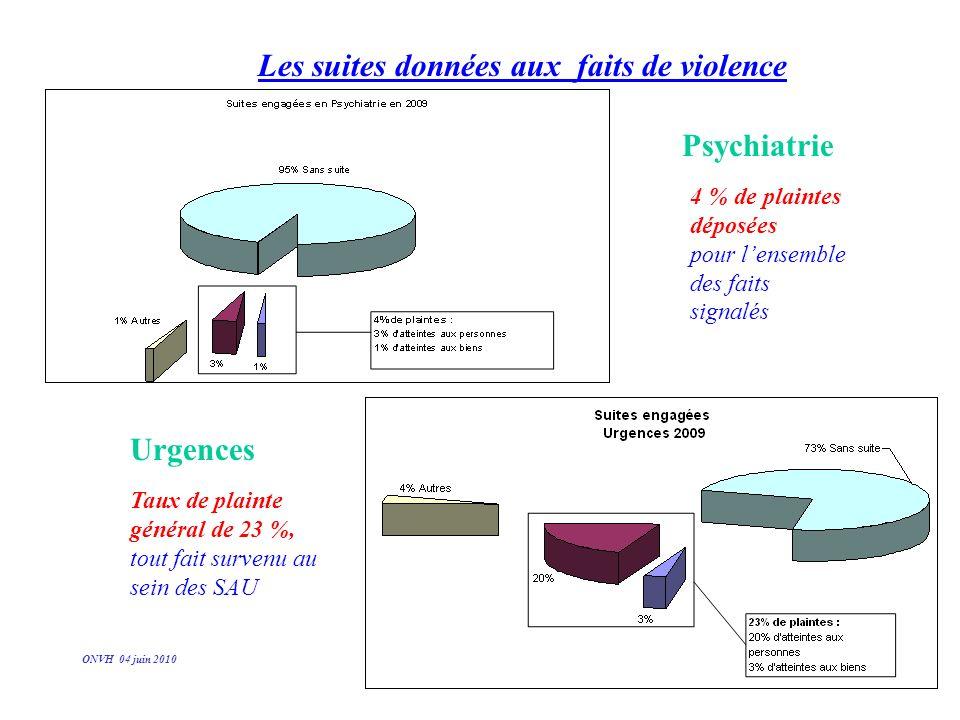 Les suites données aux faits de violence