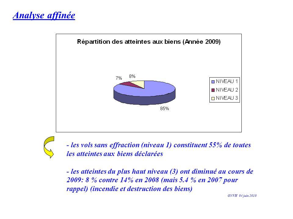 Analyse affinée - les vols sans effraction (niveau 1) constituent 55% de toutes les atteintes aux biens déclarées.
