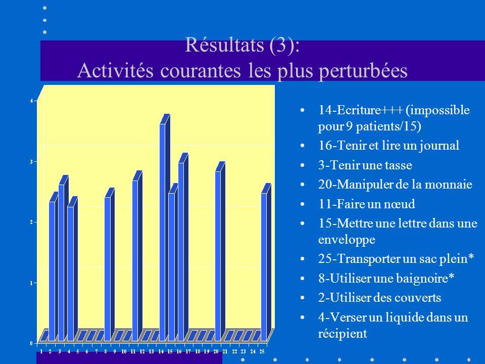 Résultats (3): Activités courantes les plus perturbées