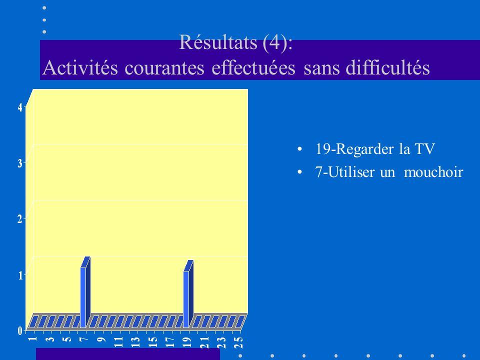 Résultats (4): Activités courantes effectuées sans difficultés