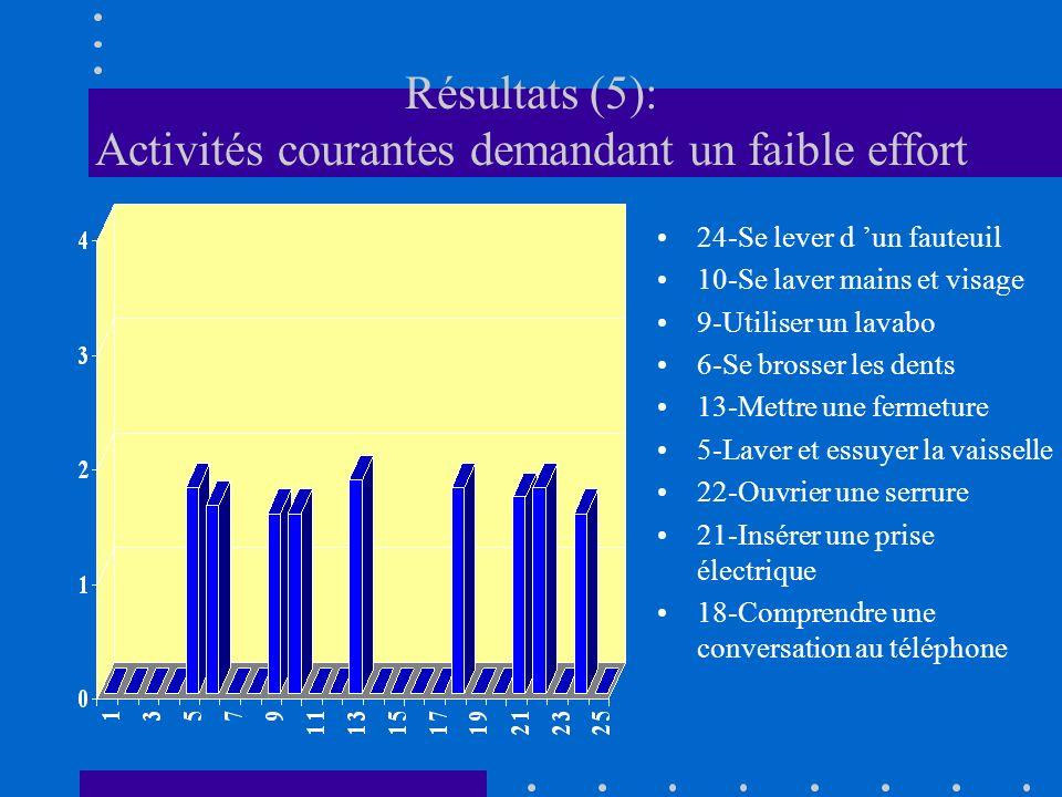 Résultats (5): Activités courantes demandant un faible effort