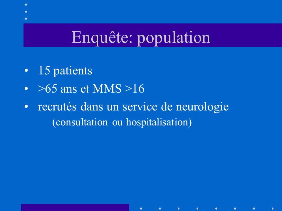 Enquête: population 15 patients >65 ans et MMS >16