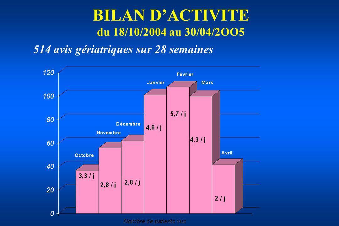 BILAN D'ACTIVITE du 18/10/2004 au 30/04/2OO5