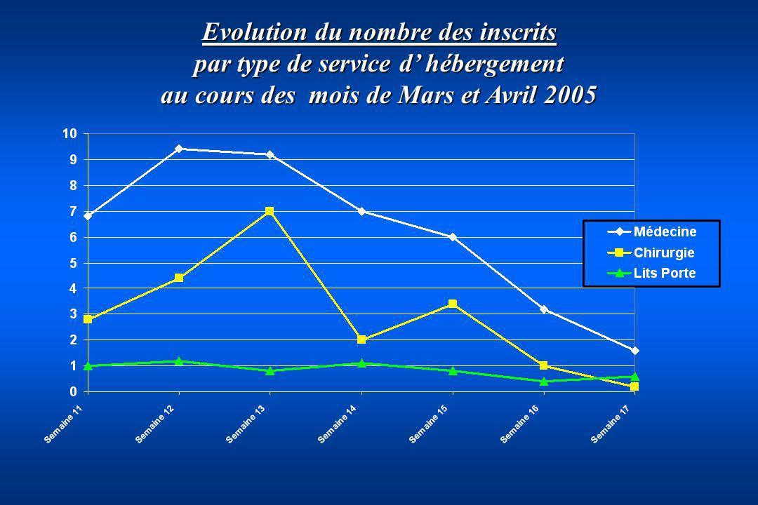 Evolution du nombre des inscrits par type de service d' hébergement