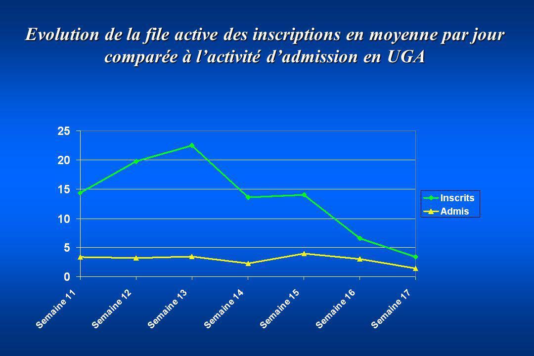 Evolution de la file active des inscriptions en moyenne par jour comparée à l'activité d'admission en UGA