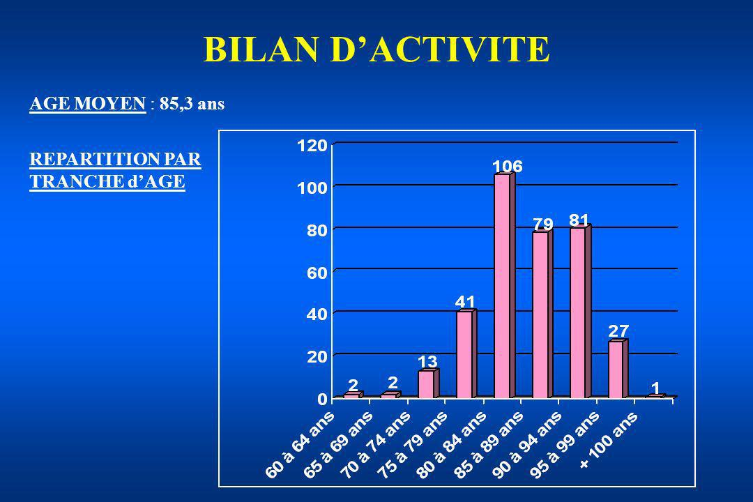 BILAN D'ACTIVITE AGE MOYEN : 85,3 ans REPARTITION PAR TRANCHE d'AGE