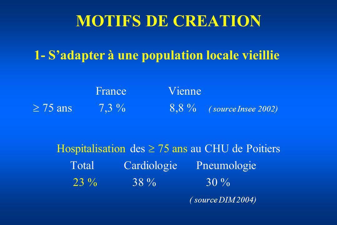 Hospitalisation des  75 ans au CHU de Poitiers