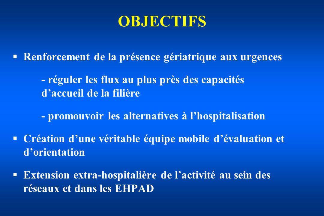OBJECTIFS Renforcement de la présence gériatrique aux urgences