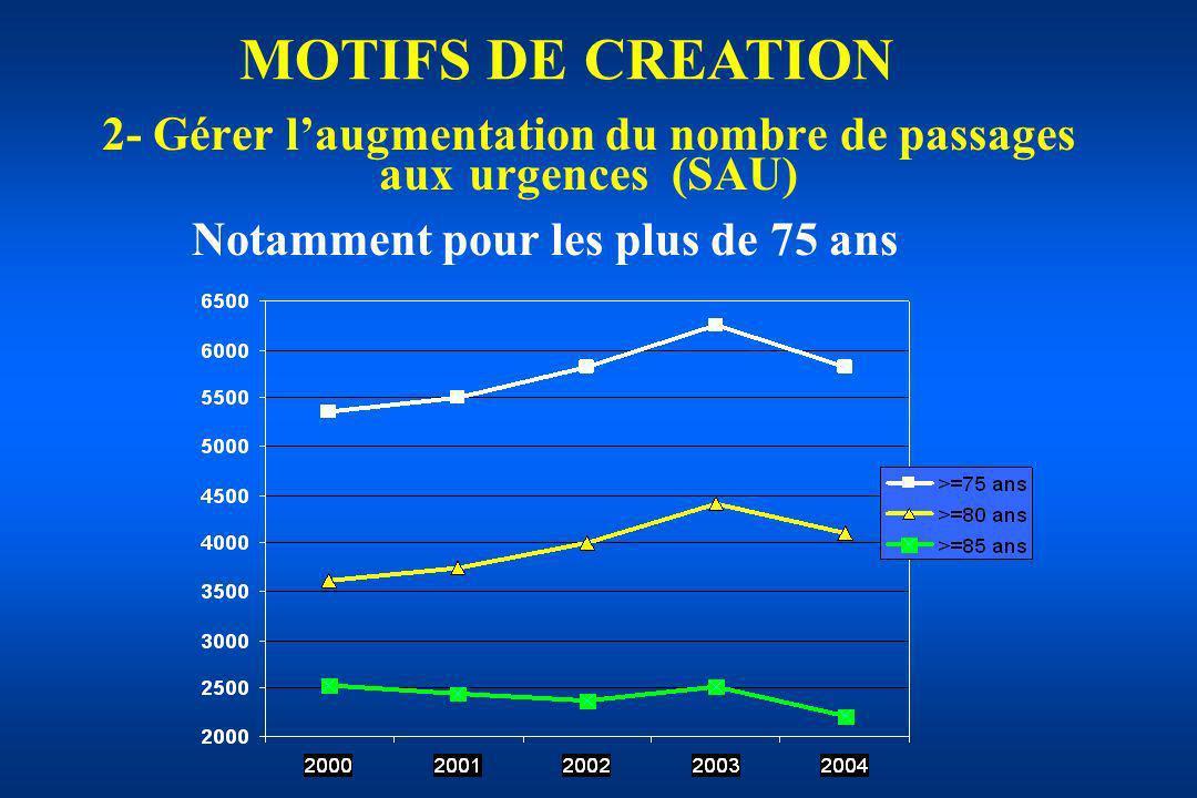 2- Gérer l'augmentation du nombre de passages aux urgences (SAU)