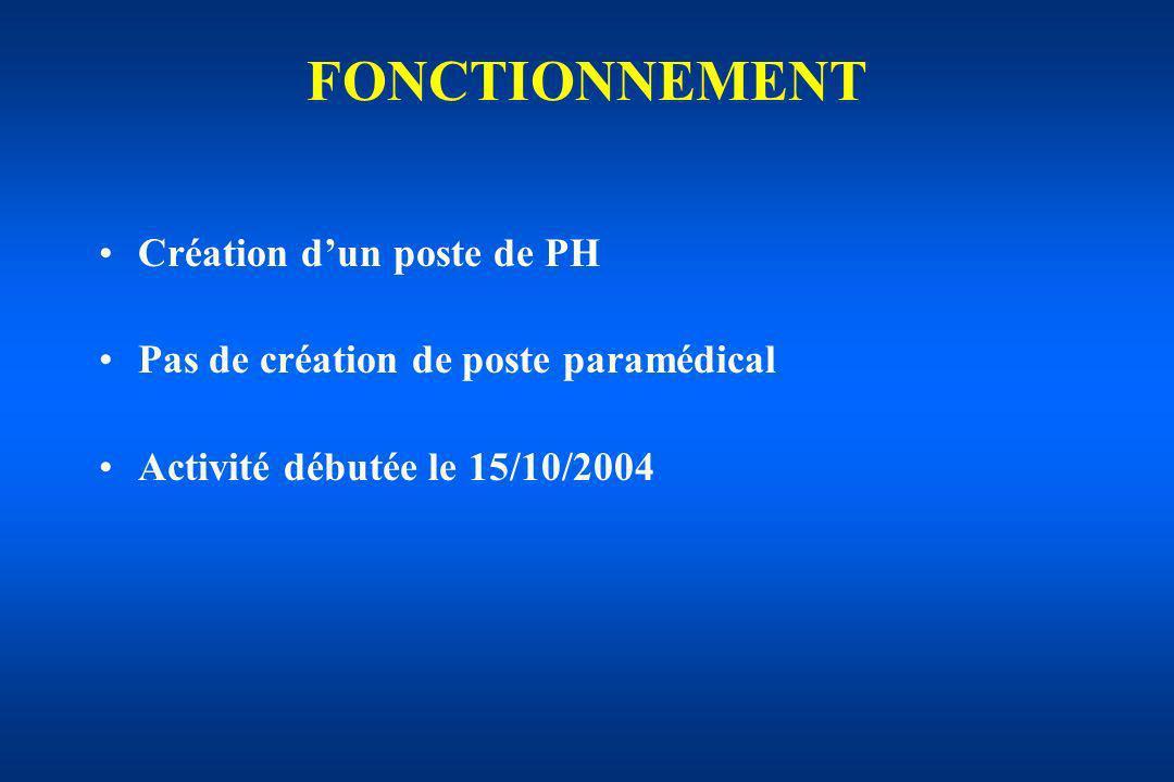 FONCTIONNEMENT Création d'un poste de PH