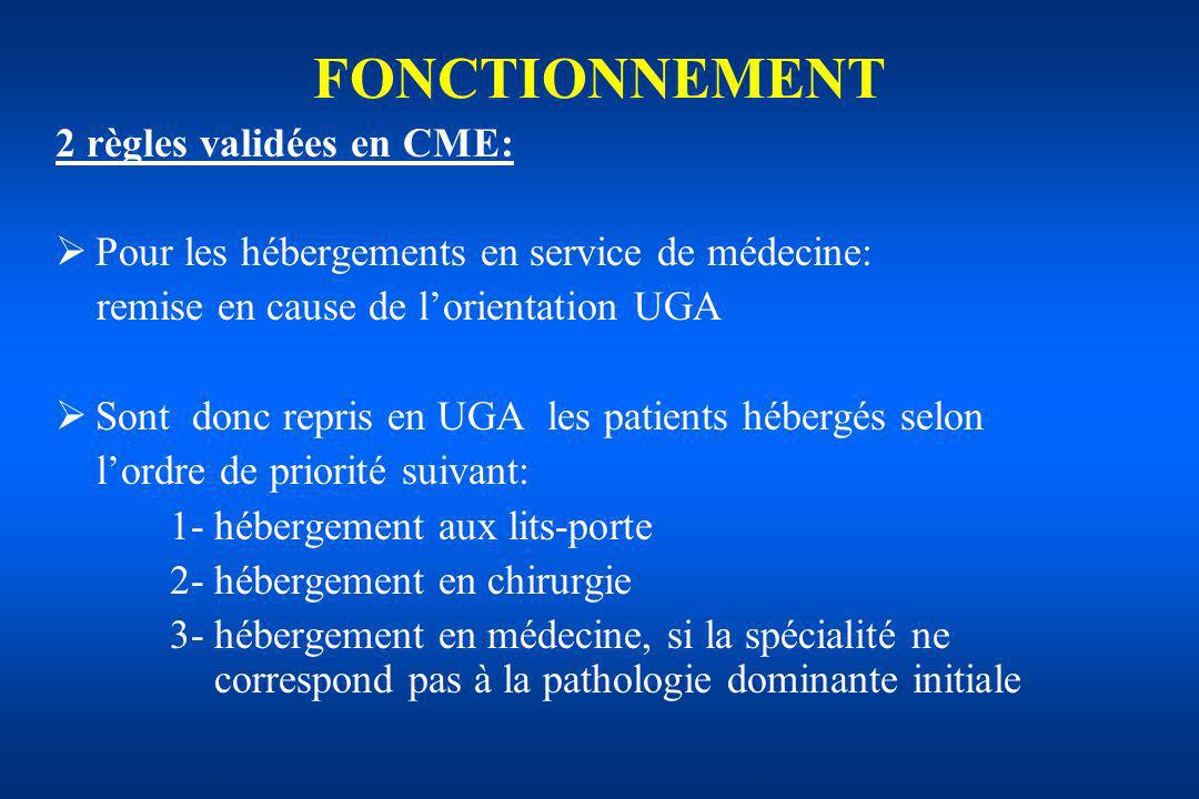 FONCTIONNEMENT 2 règles validées en CME: