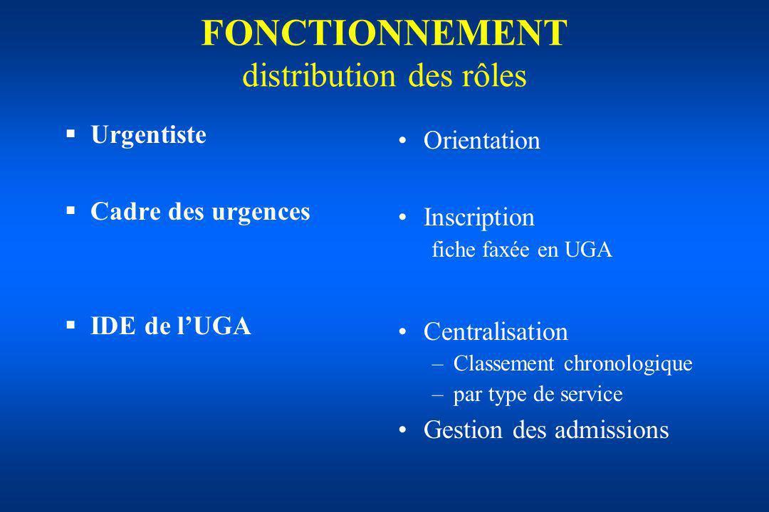 FONCTIONNEMENT distribution des rôles