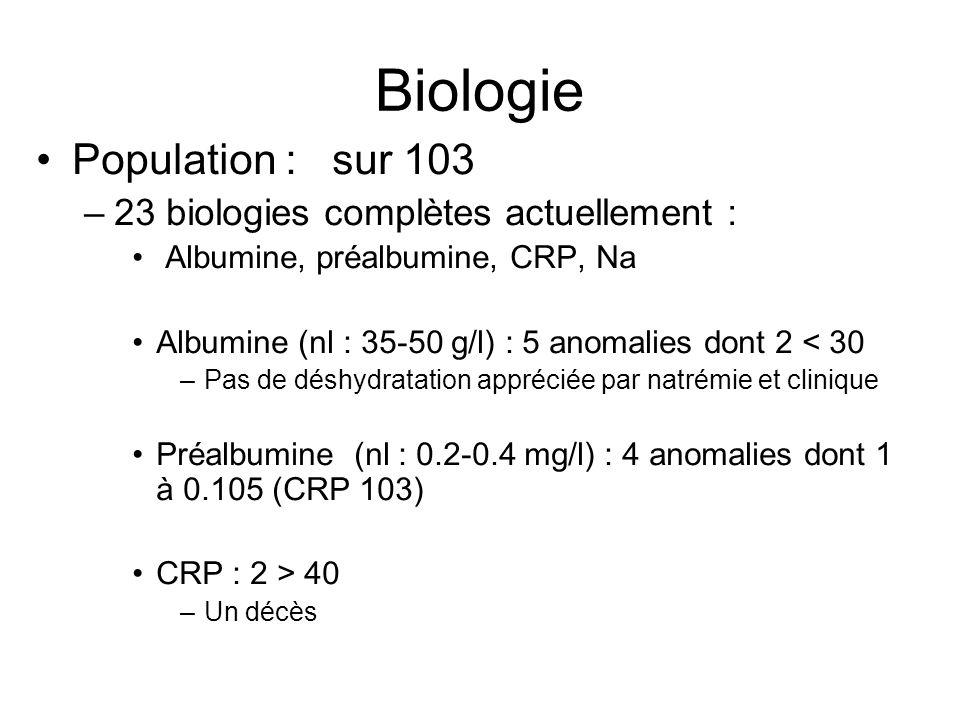 Biologie Population : sur 103 23 biologies complètes actuellement :